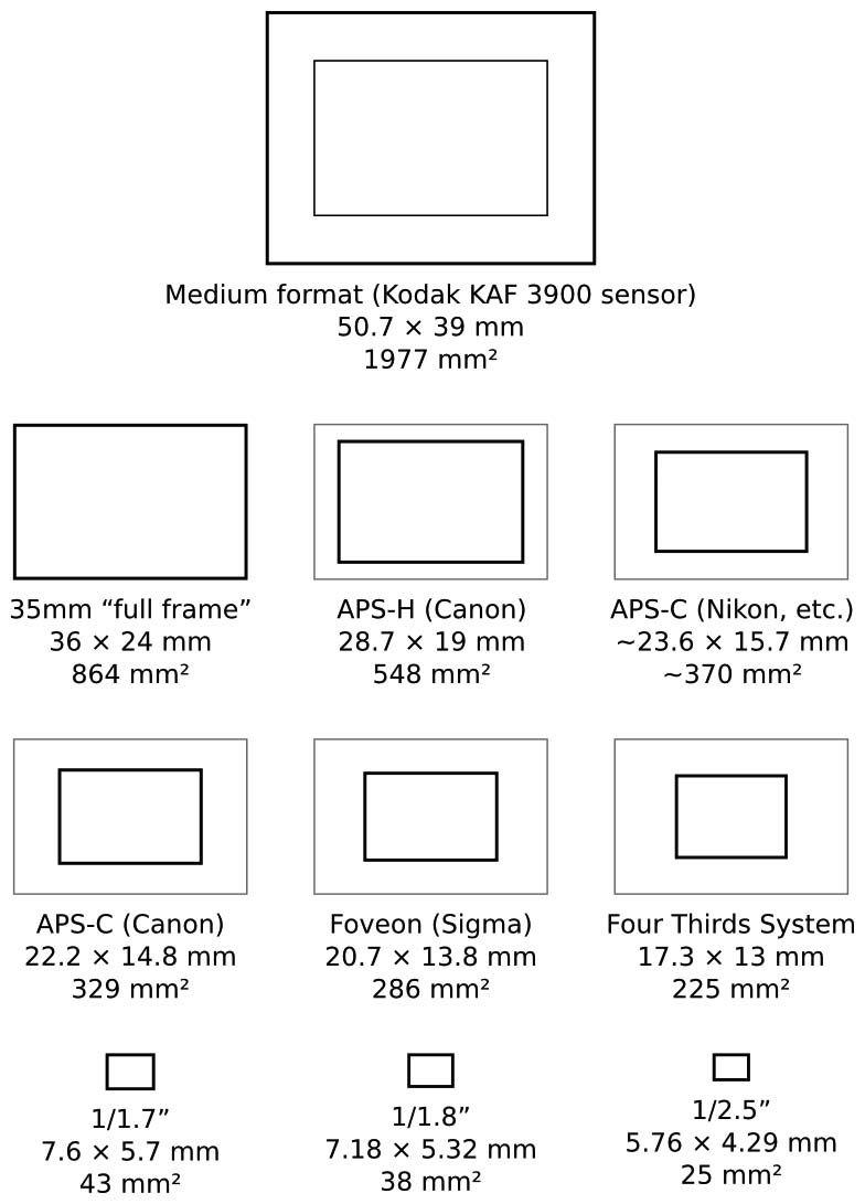 دوربین فول فریم چیست