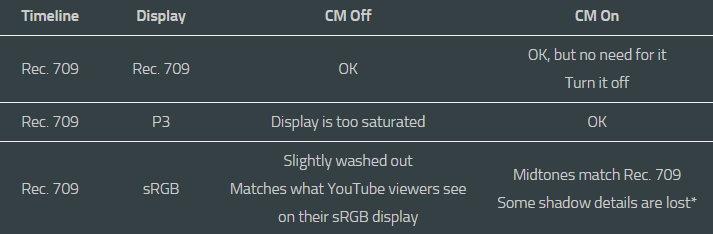 درباره Display Color Management پریمیرپرو
