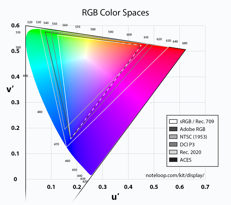 درباره Rec.709 Color Space