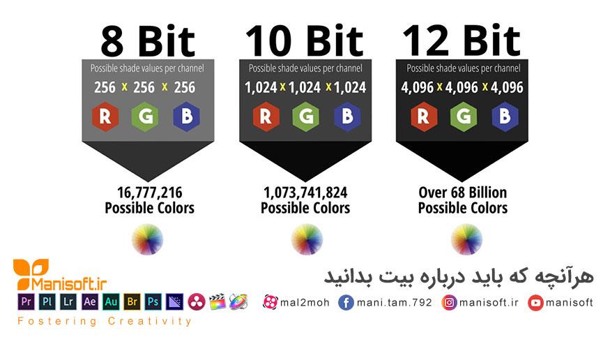 کاملترین پاسخ بیت رنگ 8bit , 10bit , 12bit عمق رنگ