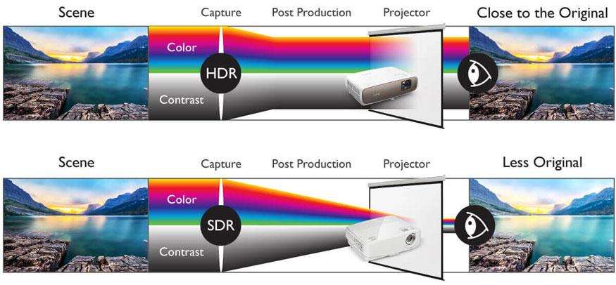 HDR دامنه پویا بالاتر برای نزدیک شدن تصویر به چشم انسان و واقعیت